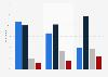 Effets de la possibilité des publications anonymes en ligne en France 2015