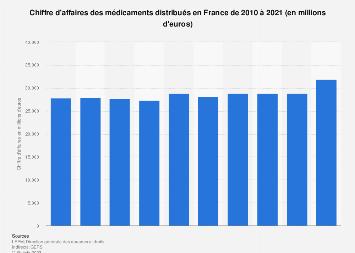 Chiffre d'affaires des médicaments délivrés en France 2010-2018