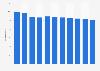 Porcentaje del producto interior bruto mundial correspondiente a España 2014-2024