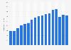 Bruttoausgaben für TV-Werbung in der Schweiz bis 2015