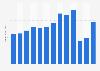 Revenue of Amadeus 2010-2017