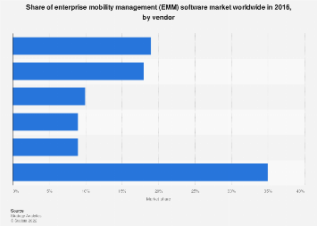 Global enterprise mobility management software market share 2016, by vendor