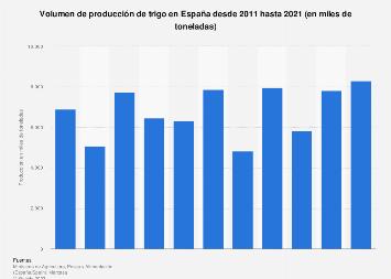 Producción de trigo en España entre 2011 y 2016