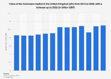 Uk Homewares Market Value 2010 2018 Statista