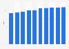 Amadeus: distribution market share 2010-2018