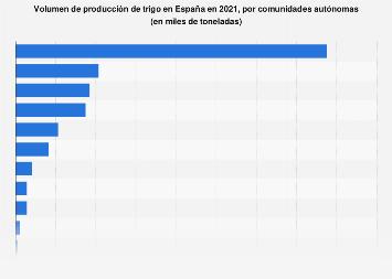 Producción de trigo en España en 2017, por comunidad autónoma