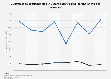 Producción de trigo en España 2013-2015, por tipo