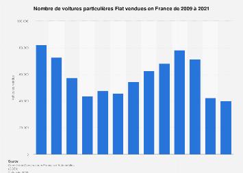 Voitures particulières Fiat vendues en France 2009-2018