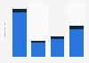 Revenue of Sabre 2012-2017, by segment