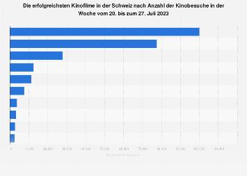 Erfolgreichste Kinofilme in der Schweiz nach Anzahl der Besucher Februar 2018