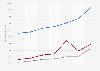 Résultats annuels du pôle Assurance du groupe français BNP Paribas 2013-2018