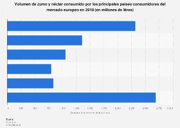 Países europeos con mayor consumo de zumo y néctar en 2016