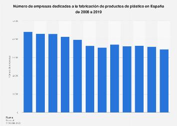 Número de empresas fabricantes de productos de plástico España 2008-2017