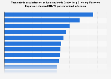 Porcentaje de estudiantes universitarios por comunidad autónoma de España 2015/2016