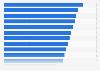 Umfrage zur Wichtigkeit von Ausstattungs-Merkmalen in Wunschimmobilie Schweiz 2015