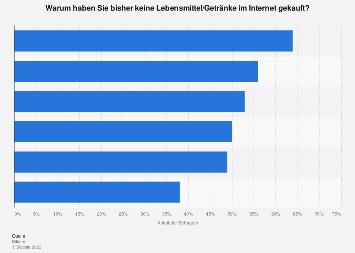 Umfrage zu Gründen gegen den Online-Kauf von Lebensmitteln in Deutschland 2018
