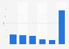 Marktanteile der Kinoketten in Deutschland 2014