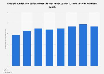 Erdölproduktion von Saudi Aramco weltweit bis 2016