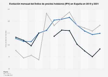 Índice de precios hoteleros (IPH) España 2017-2018