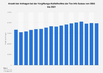 Anzahl der Anfragen bei der Vergiftungs-Notfallhotline der Tox Info Suisse bis 2016