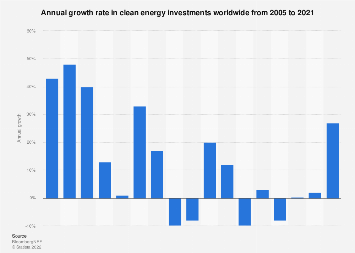 Worldwide annual investment growth - clean energy 2005-2018