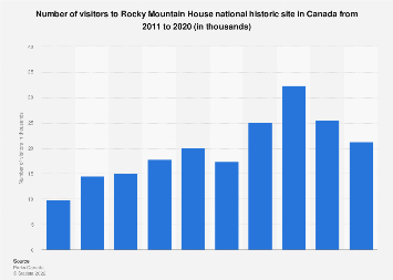 Number of visitors to Rocky Mountain House historic site in Canada 2011-2018