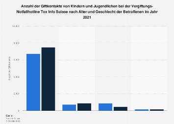 Giftkontakte von Kindern und Jugendlichen  nach Alter & Geschlecht 2017