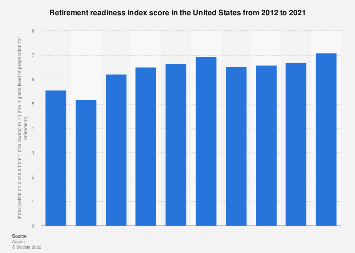 Retirement readiness index score in the U.S. 2012-2017