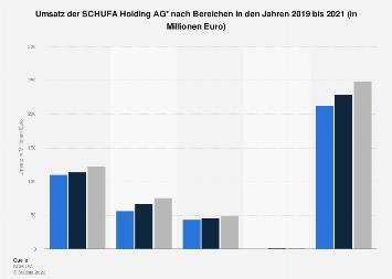 Umsatz der SCHUFA Holding AG in Deutschland nach Bereichen bis 2017