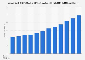 Umsatz der SCHUFA Holding AG bis 2017