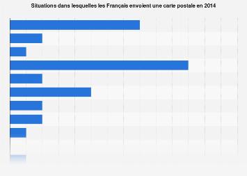 Raisons d'envoi de carte postale France 2014 | Statista