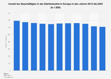 Stahlindustrie - Anzahl der Beschäftigten in Europa bis 2018
