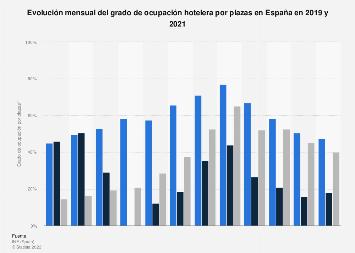 Grado de ocupación hotelera por plazas al mes España 2016-2017