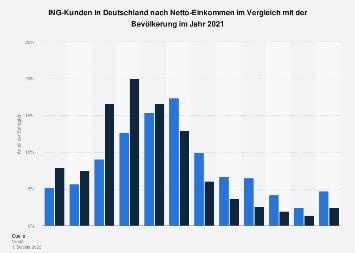 Umfrage in Deutschland zum Netto-Einkommen der ING-DiBa-Kunden 2018