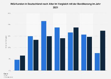 Umfrage in Deutschland zum Alter der ING-DiBa-Kunden 2016