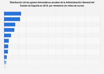 Gastos informáticos de Administración General del Estado España 2016, por ministerio