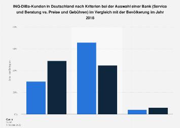 Umfrage unter ING-DiBa-Kunden zu Kriterien bei der Auswahl einer Bank 2016