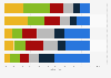 Umfrage zur Nutzungshäufigkeit von Festnetz-Anschlüssen nach Alter Schweiz 2015
