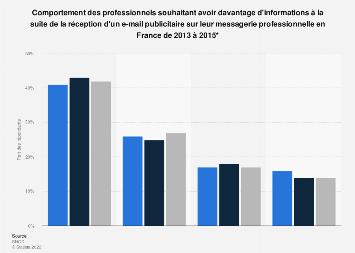 E-mail publicitaire : demande d'informations des professionnels en France 2015