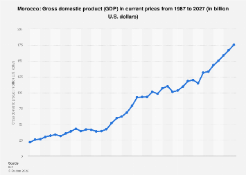 Gross domestic product (GDP) in Morocco 2022*