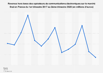 Revenus des opérateurs de communications électroniques en France 2017-2018