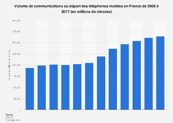 Volume de communications provenant des téléphones mobiles en France 2006-2017
