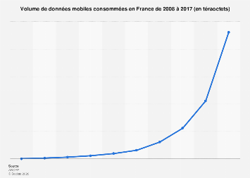 Volume de données mobiles consommées en France 2008-2017