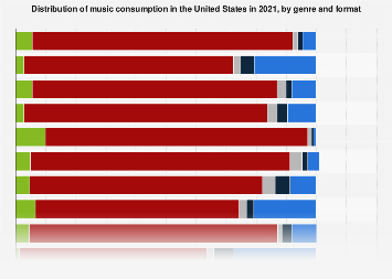 Music consumption in the U.S. 2017, by genre & format