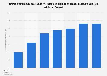 Chiffre d'affaires du secteur du camping en France 2000-2016