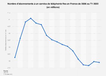 Nombre d'abonnés à un service de téléphonie fixe en France 2006-2017