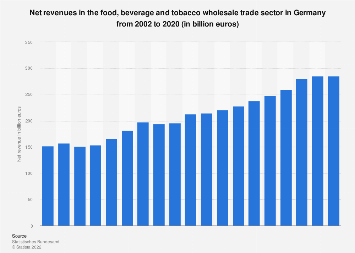 Revenues in food, beverage and tobacco wholesale trade in Germany 2002-2015