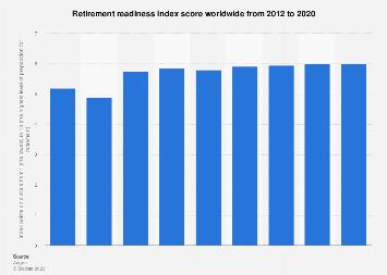 Retirement readiness index score globally 2012-2017