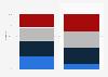 Répartition des couples mixtes selon la date et le biais de rencontre en France 2008