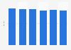 Retirement readiness index score in Brazil 2014-2017